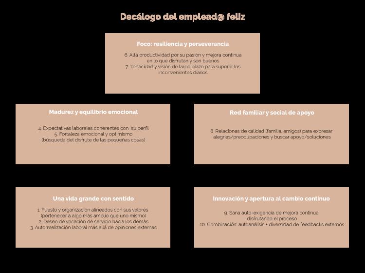Las 12 conductas del Líder Transformador