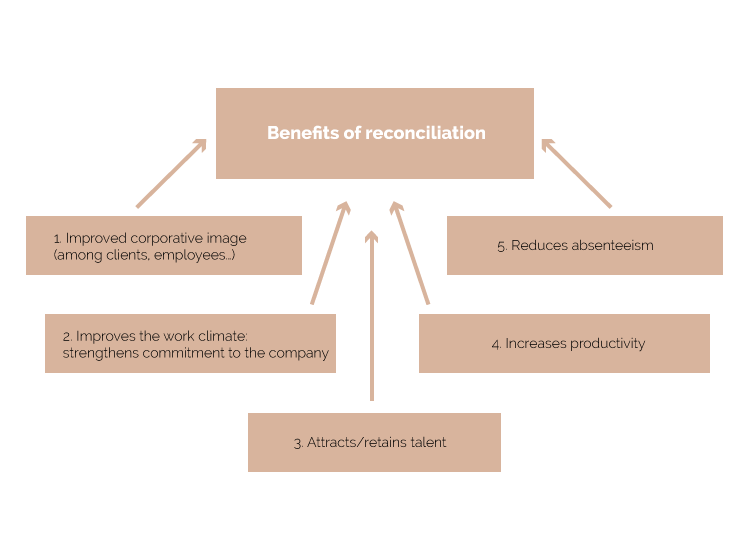 Benefits_of_reconciliation