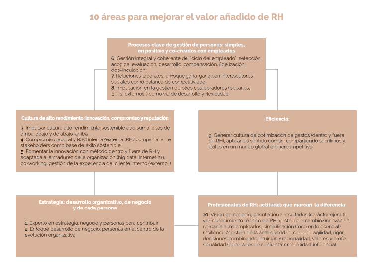 10Areas_estructura_es