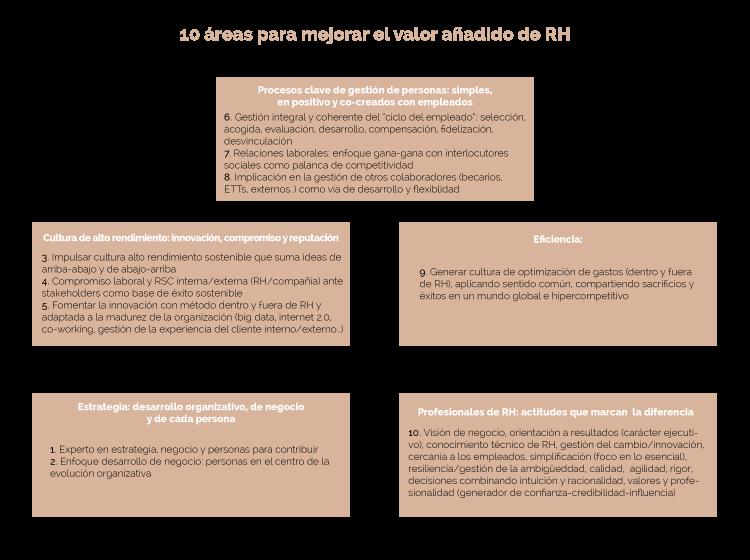 10Areas_estructura_es