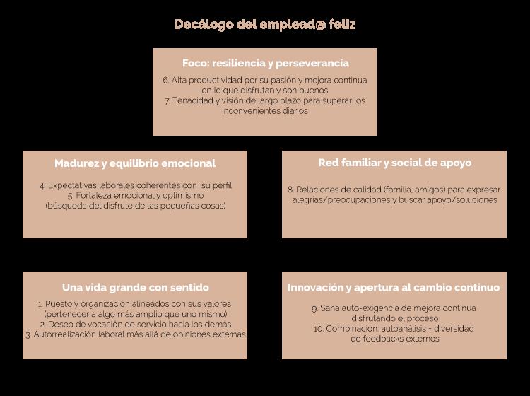 estructura_decalogo_es