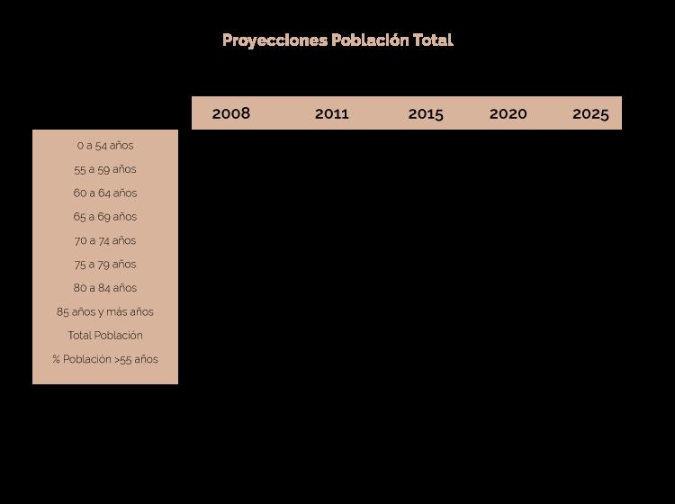 proyecciones_pob_total