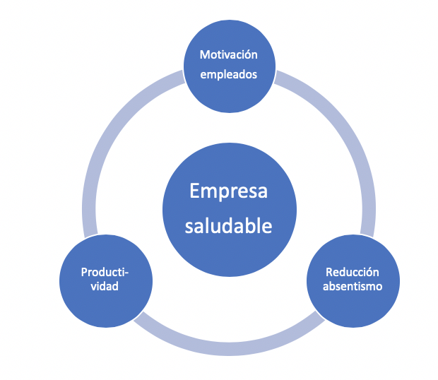 La empresa saludable consigue tres aspectos importantes