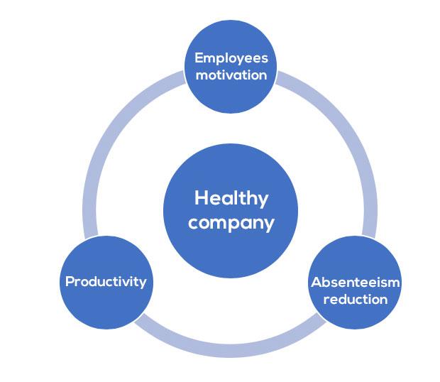 The healthy company achieves three important aspects