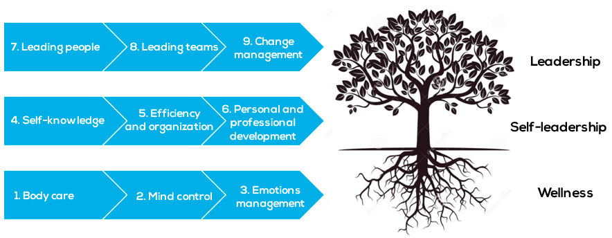 The ARS model consists in 9 habits